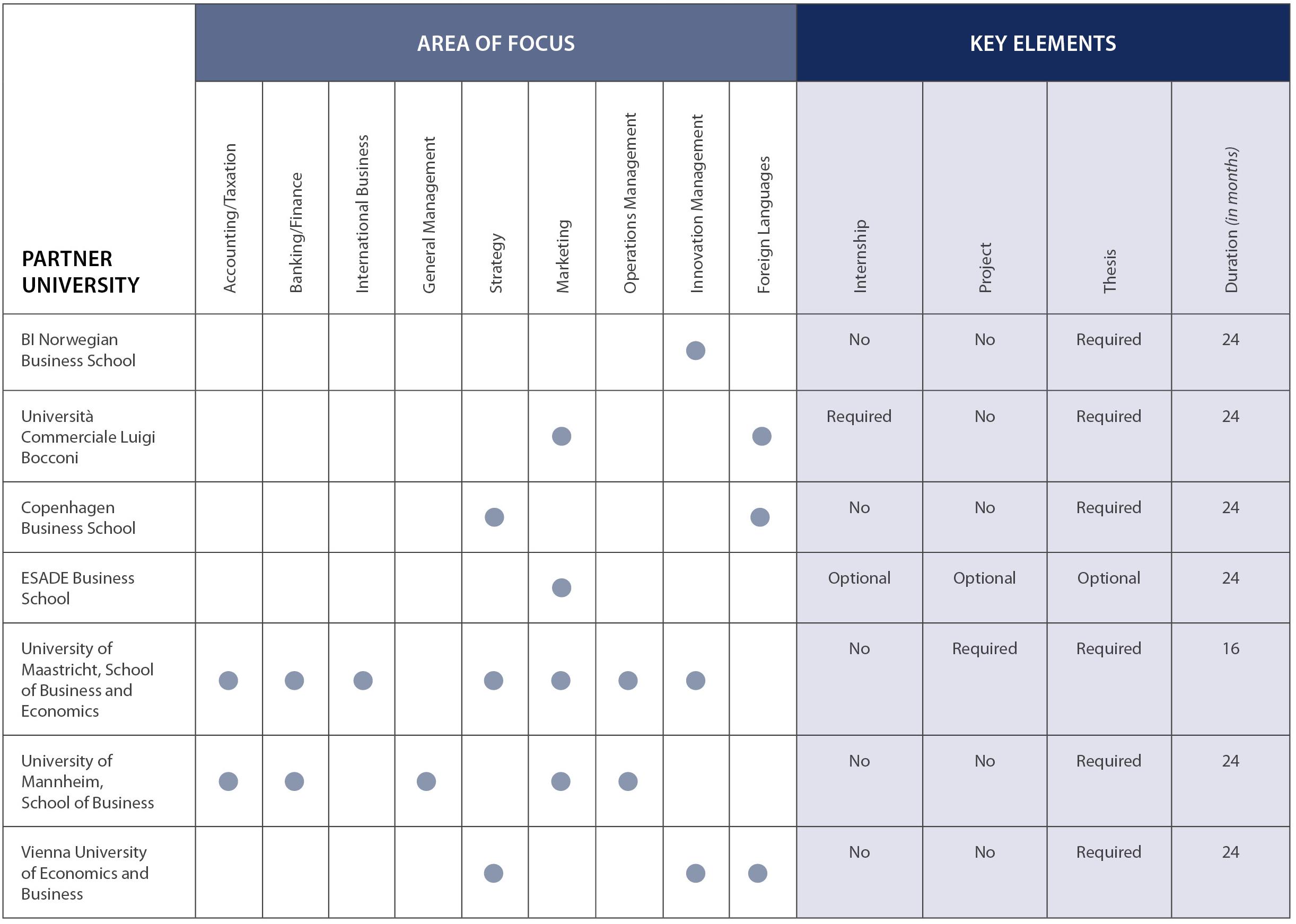 compare and comparison essay topics